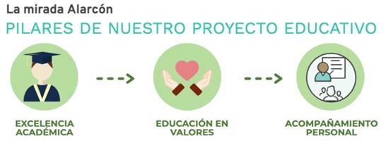 Bachillerato Alarcón - Pilares del proyecto educativo